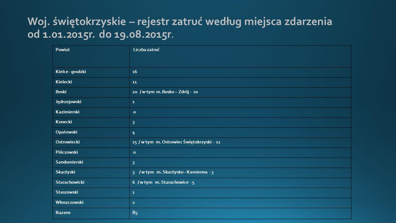 Woj.świętokrzyskie – rejestr zatruć według miejsca zdarzenia od 1.01.2015r.