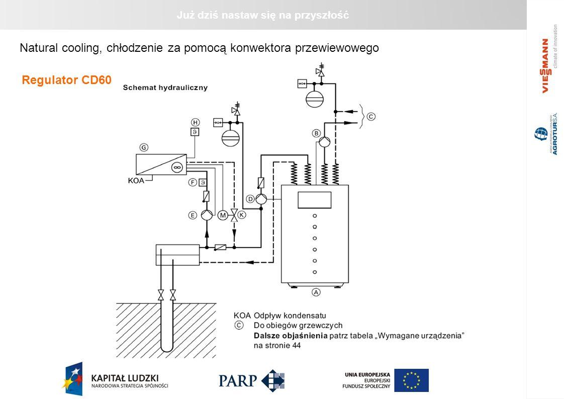Już dziś nastaw się na przyszłość Natural cooling, chłodzenie za pomocą konwektora przewiewowego Regulator CD60