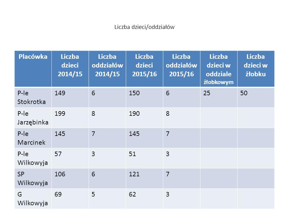 Liczba dzieci/oddziałów PlacówkaLiczba dzieci 2014/15 Liczba oddziałów 2014/15 Liczba dzieci 2015/16 Liczba oddziałów 2015/16 Liczba dzieci w oddziale