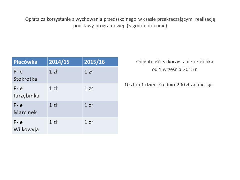 Opłata za korzystanie z wychowania przedszkolnego w czasie przekraczającym realizację podstawy programowej (5 godzin dziennie) Placówka2014/152015/16 P-le Stokrotka 1 zł P-le Jarzębinka 1 zł P-le Marcinek 1 zł P-le Wilkowyja 1 zł Odpłatność za korzystanie ze żłobka od 1 września 2015 r.