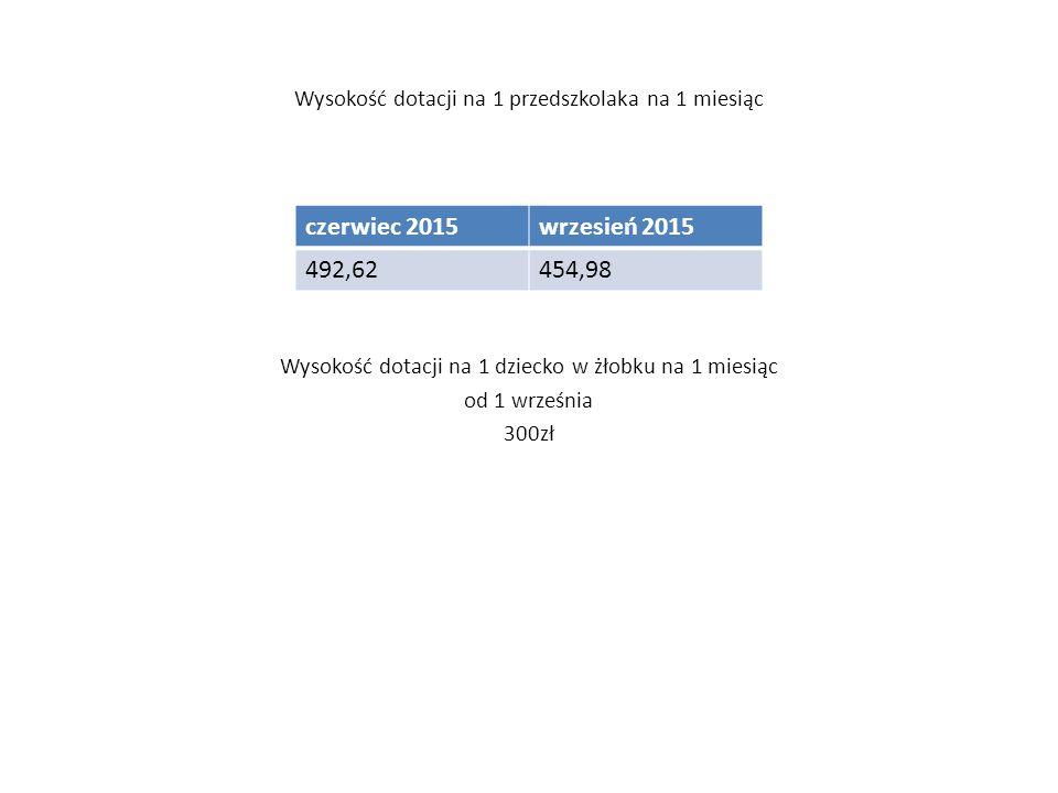 Wysokość dotacji na 1 przedszkolaka na 1 miesiąc czerwiec 2015wrzesień 2015 492,62454,98 Wysokość dotacji na 1 dziecko w żłobku na 1 miesiąc od 1 września 300zł