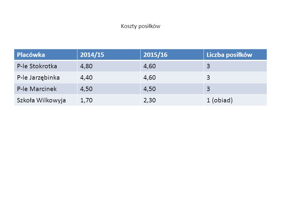 Koszty posiłków Placówka2014/152015/16Liczba posiłków P-le Stokrotka4,804,603 P-le Jarzębinka4,404,603 P-le Marcinek4,50 3 Szkoła Wilkowyja1,702,301 (