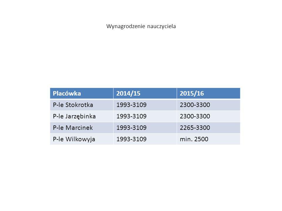 Wynagrodzenie nauczyciela Placówka2014/152015/16 P-le Stokrotka1993-31092300-3300 P-le Jarzębinka1993-31092300-3300 P-le Marcinek1993-31092265-3300 P-le Wilkowyja1993-3109min.