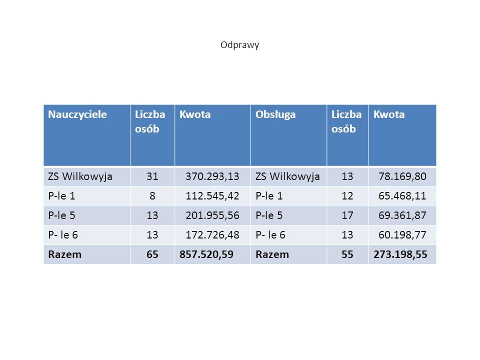 Odprawy NauczycieleLiczba osób KwotaObsługaLiczba osób Kwota ZS Wilkowyja31370.293,13ZS Wilkowyja1378.169,80 P-le 18112.545,42P-le 11265.468,11 P-le 5