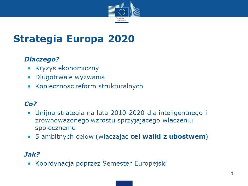 Strategia Europa 2020 Dlaczego? Kryzys ekonomiczny Dlugotrwale wyzwania Koniecznosc reform strukturalnych Co? Unijna strategia na lata 2010-2020 dla i