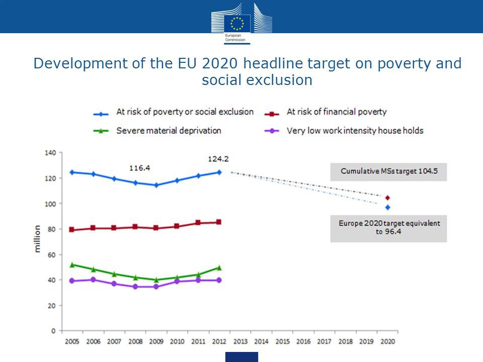 Obecna sytuacja spoleczna w UE Pomimo ustanowienia wspolnych celow negatywne trendy spoleczne: Wzrost ubostwa i wykluczenia spolecznego(23.7% w 2010, 24.5% w 2013) Wzrost dlugotrwalego bezrobocia (3.9% w 2010, 5.1% w 2014) Duzy odsetek mlodych ludzi (15-29) nie zatrudnionych, nie uczacych sie i nie bioracych udzialu w szkoleniu (15.1% w 2014) W tym samym czasie obserwujemy: -Poglebiajace sie rozwarstwienia spoleczne -Starzenie sie spoleczenstw i zmniejszanie liczby osob w wieku produkcyjnym - Wzrost roli gospodarki opartej na wiedzy