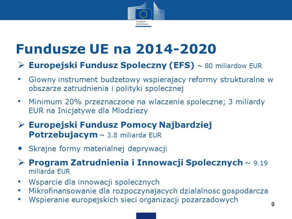 Fundusze UE na 2014-2020  Europejski Fundusz Spoleczny (EFS) ~ 80 miliardow EUR Glowny instrument budzetowy wspierajacy reformy strukturalne w obszar