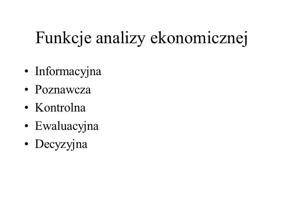 Funkcje analizy ekonomicznej Informacyjna Poznawcza Kontrolna Ewaluacyjna Decyzyjna