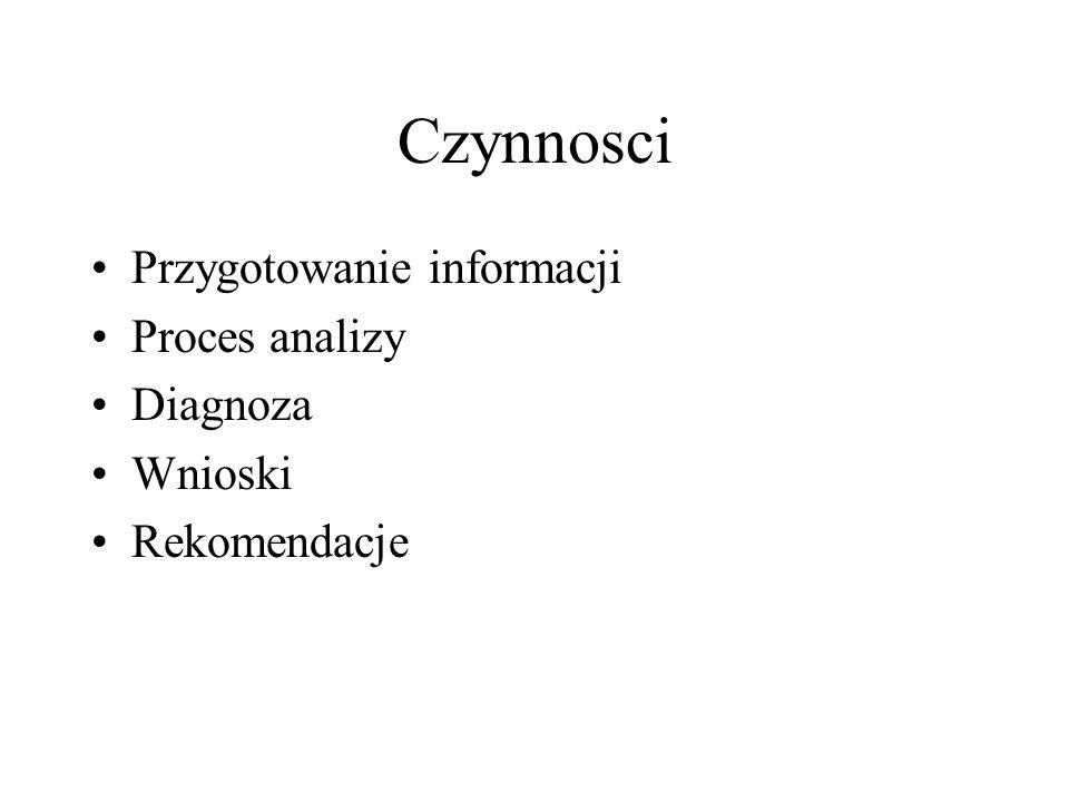 Czynnosci Przygotowanie informacji Proces analizy Diagnoza Wnioski Rekomendacje