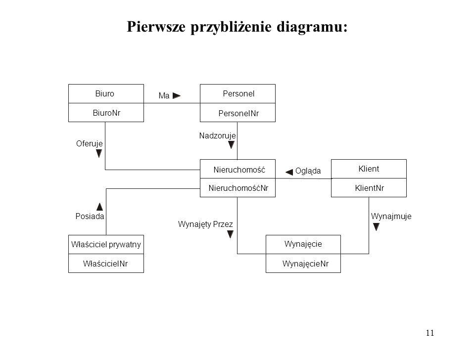 11 Pierwsze przybliżenie diagramu: Właściciel prywatny WłaścicielNr Wynajęcie WynajęcieNr Nieruchomość NieruchomośćNr Klient KlientNr Personel PersonelNr Biuro BiuroNr Ma Oferuje Posiada Wynajęty Przez Nadzoruje Ogląda Wynajmuje