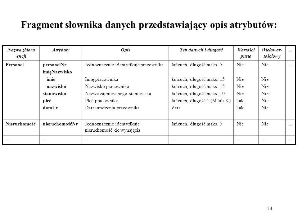 14 Fragment słownika danych przedstawiający opis atrybutów: Nazwa zbioru encji AtrybutyOpisTyp danych i długośćWartości puste Wielowar- tościowy... Pe
