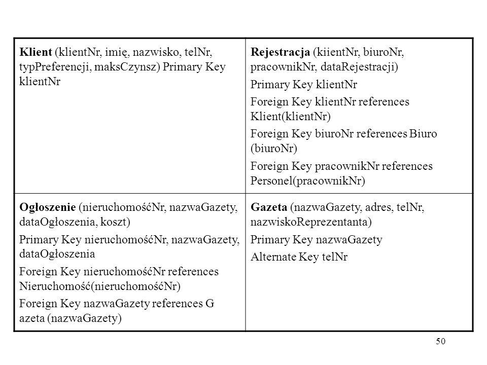 50 Klient (klientNr, imię, nazwisko, telNr, typPreferencji, maksCzynsz) Primary Key klientNr Rejestracja (kiientNr, biuroNr, pracownikNr, dataRejestracji) Primary Key klientNr Foreign Key klientNr references Klient(klientNr) Foreign Key biuroNr references Biuro (biuroNr) Foreign Key pracownikNr references Personel(pracownikNr) Ogłoszenie (nieruchomośćNr, nazwaGazety, dataOgłoszenia, koszt) Primary Key nieruchomośćNr, nazwaGazety, dataOgłoszenia Foreign Key nieruchomośćNr references Nieruchomość(nieruchomośćNr) Foreign Key nazwaGazety references G azeta (nazwaGazety) Gazeta (nazwaGazety, adres, telNr, nazwiskoReprezentanta) Primary Key nazwaGazety Alternate Key telNr