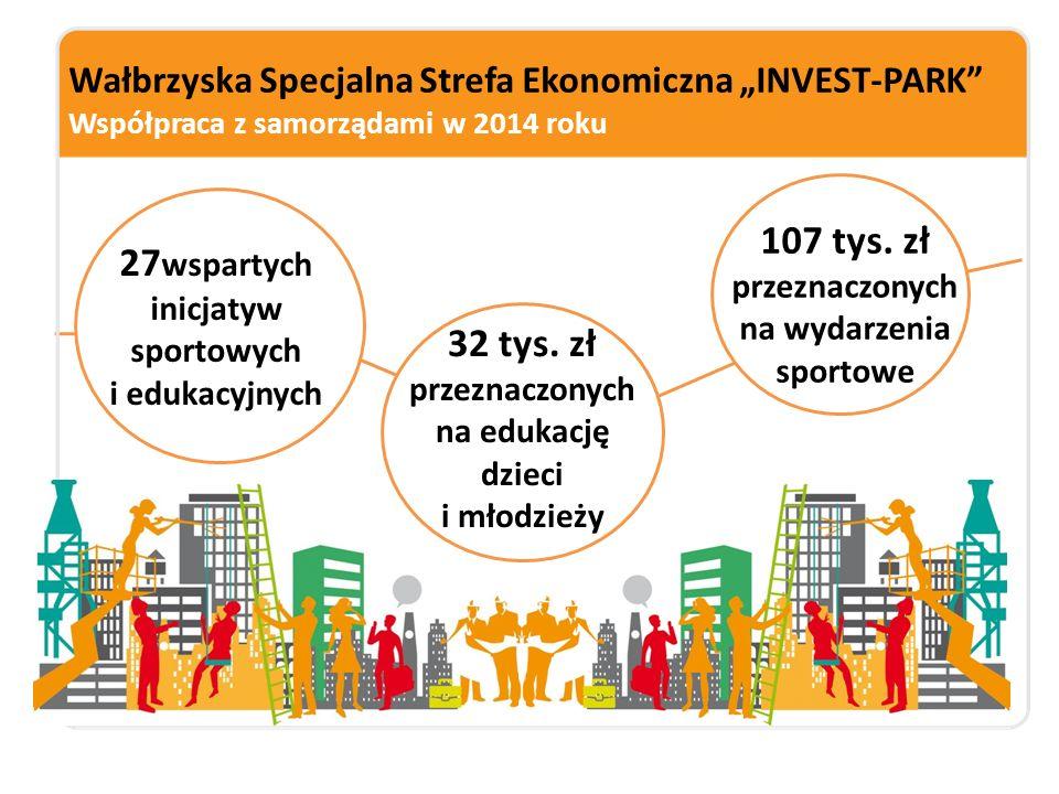 """Wałbrzyska Specjalna Strefa Ekonomiczna """"INVEST-PARK"""" Współpraca z samorządami w 2014 roku 27 wspartych inicjatyw sportowych i edukacyjnych 32 tys. zł"""