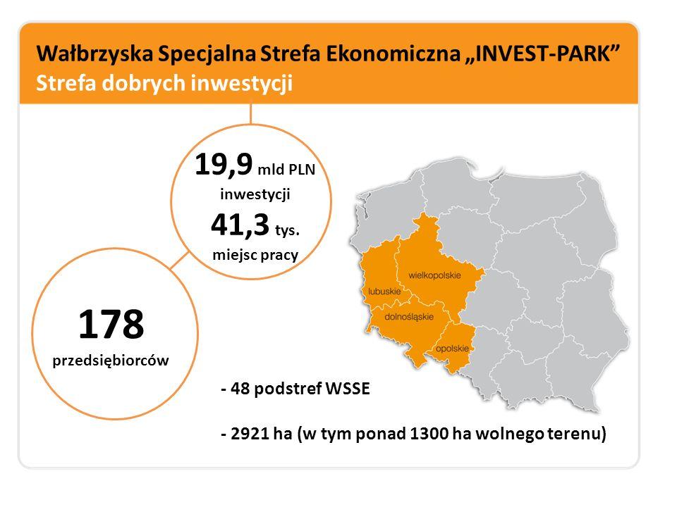 """Wałbrzyska Specjalna Strefa Ekonomiczna """"INVEST-PARK Strefa dobrych inwestycji Dominujący kapitał polski niemiecki włoski japoński amerykański motoryzacyjna metalowa chemiczna AGD spożywcza tworzyw sztucznych Branże wiodące Przedsiębiorstwa małe i mikro 22% średnie 21% duże 57%"""
