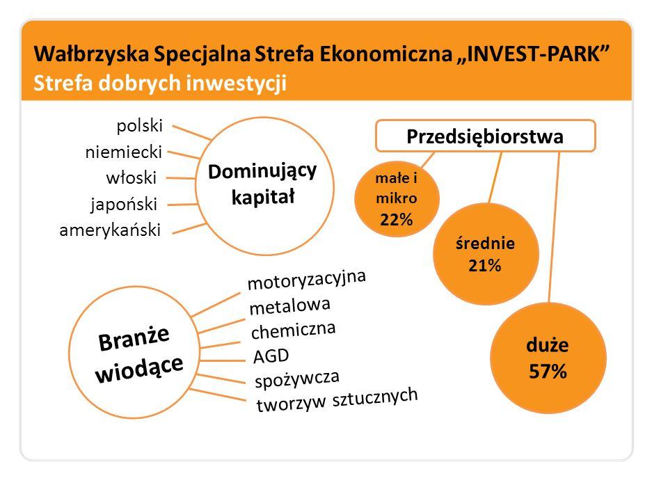 """Wałbrzyska Specjalna Strefa Ekonomiczna """"INVEST-PARK według prestiżowego rankingu fDi Magazine 22 miejsce na świecie 4 miejsce w Europie W 2014 r."""