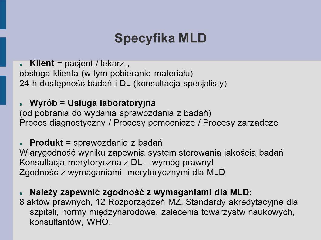 Specyfika MLD Klient = pacjent / lekarz, obsługa klienta (w tym pobieranie materiału) 24-h dostępność badań i DL (konsultacja specjalisty) Wyrób = Usługa laboratoryjna (od pobrania do wydania sprawozdania z badań) Proces diagnostyczny / Procesy pomocnicze / Procesy zarządcze Produkt = sprawozdanie z badań Wiarygodność wyniku zapewnia system sterowania jakością badań Konsultacja merytoryczna z DL – wymóg prawny.