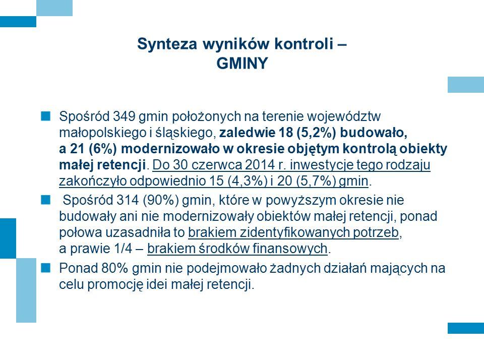 Synteza wyników kontroli – GMINY Spośród 349 gmin położonych na terenie województw małopolskiego i śląskiego, zaledwie 18 (5,2%) budowało, a 21 (6%) m