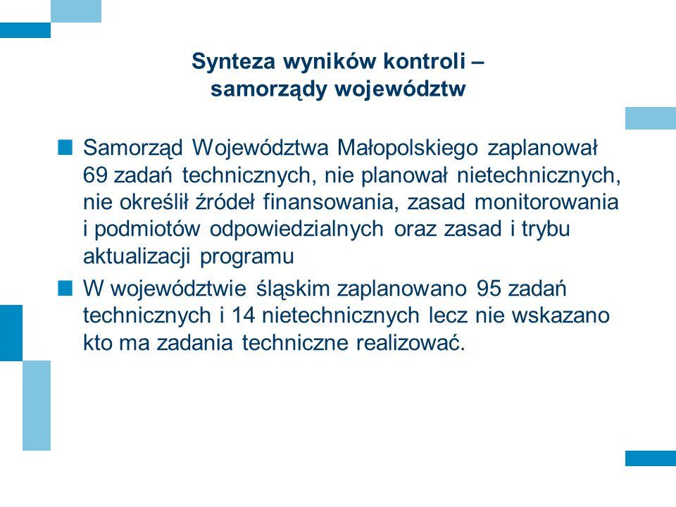 Synteza wyników kontroli – samorządy województw Samorząd Województwa Małopolskiego zaplanował 69 zadań technicznych, nie planował nietechnicznych, nie