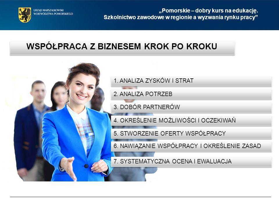 """""""Pomorskie – dobry kurs na edukację. Szkolnictwo zawodowe w regionie a wyzwania rynku pracy 1."""