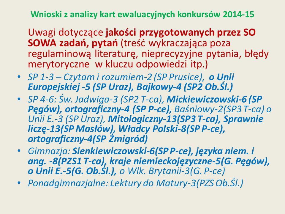 Wnioski z analizy kart ewaluacyjnych konkursów 2014-15 Uwagi dotyczące jakości przygotowanych przez SO SOWA zadań, pytań (treść wykraczająca poza regulaminową literaturę, nieprecyzyjne pytania, błędy merytoryczne w kluczu odpowiedzi itp.) SP 1-3 – Czytam i rozumiem-2 (SP Prusice), o Unii Europejskiej -5 (SP Uraz), Bajkowy-4 (SP2 Ob.Śl.) SP 4-6: Św.