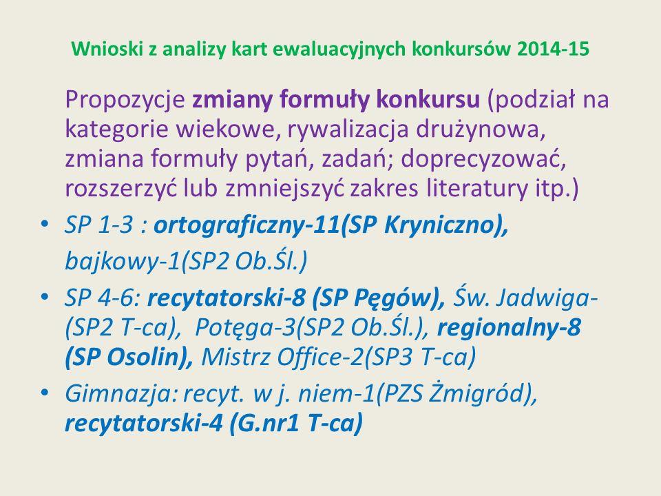 Wnioski z analizy kart ewaluacyjnych konkursów 2014-15 Propozycje zmiany formuły konkursu (podział na kategorie wiekowe, rywalizacja drużynowa, zmiana formuły pytań, zadań; doprecyzować, rozszerzyć lub zmniejszyć zakres literatury itp.) SP 1-3 : ortograficzny-11(SP Kryniczno), bajkowy-1(SP2 Ob.Śl.) SP 4-6: recytatorski-8 (SP Pęgów), Św.