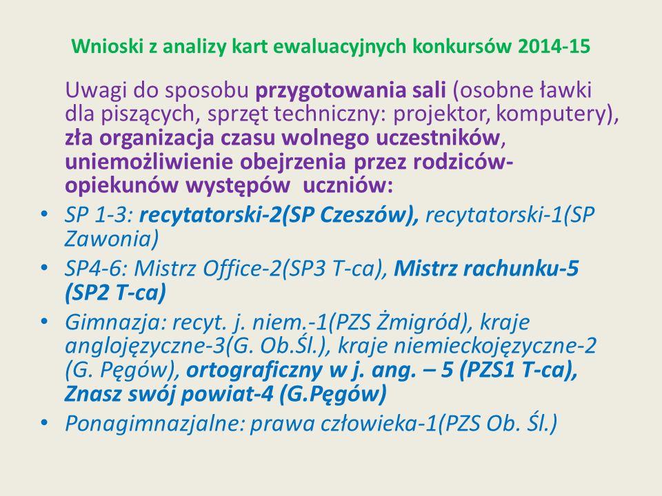 Wnioski z analizy kart ewaluacyjnych konkursów 2014-15 Uwagi do sposobu przygotowania sali (osobne ławki dla piszących, sprzęt techniczny: projektor, komputery), zła organizacja czasu wolnego uczestników, uniemożliwienie obejrzenia przez rodziców- opiekunów występów uczniów: SP 1-3: recytatorski-2(SP Czeszów), recytatorski-1(SP Zawonia) SP4-6: Mistrz Office-2(SP3 T-ca), Mistrz rachunku-5 (SP2 T-ca) Gimnazja: recyt.