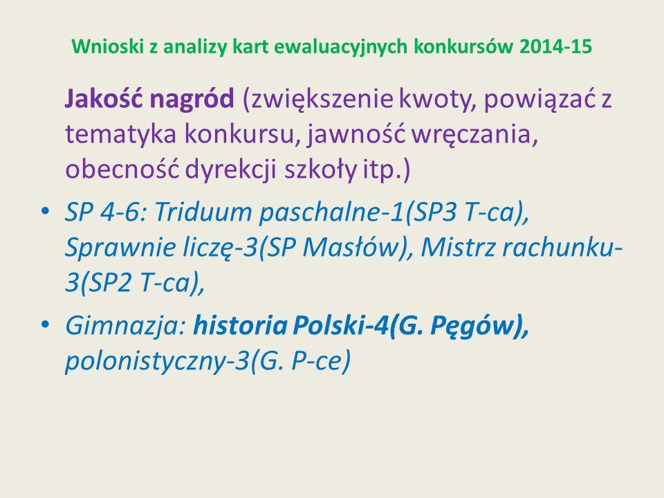 Wnioski z analizy kart ewaluacyjnych konkursów 2014-15 Jakość nagród (zwiększenie kwoty, powiązać z tematyka konkursu, jawność wręczania, obecność dyrekcji szkoły itp.) SP 4-6: Triduum paschalne-1(SP3 T-ca), Sprawnie liczę-3(SP Masłów), Mistrz rachunku- 3(SP2 T-ca), Gimnazja: historia Polski-4(G.