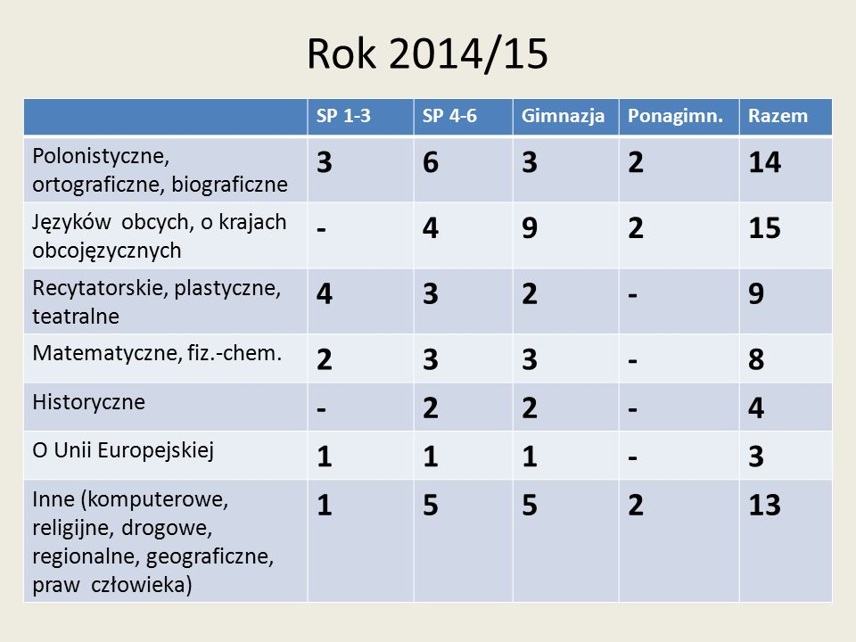 Rok 2014/15 Organizatorzy finałów powiatowych konkursów SP klasy 1-3: w gm.