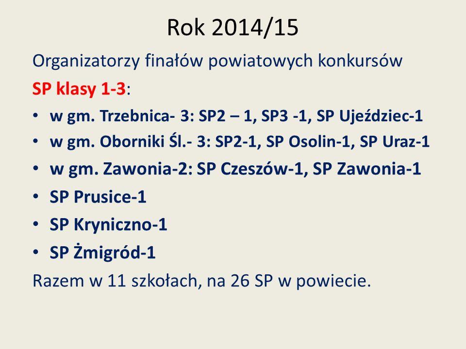 Rok 2014/15 Organizatorzy finałów powiatowych konkursów SP klasy 4-6: w gm.