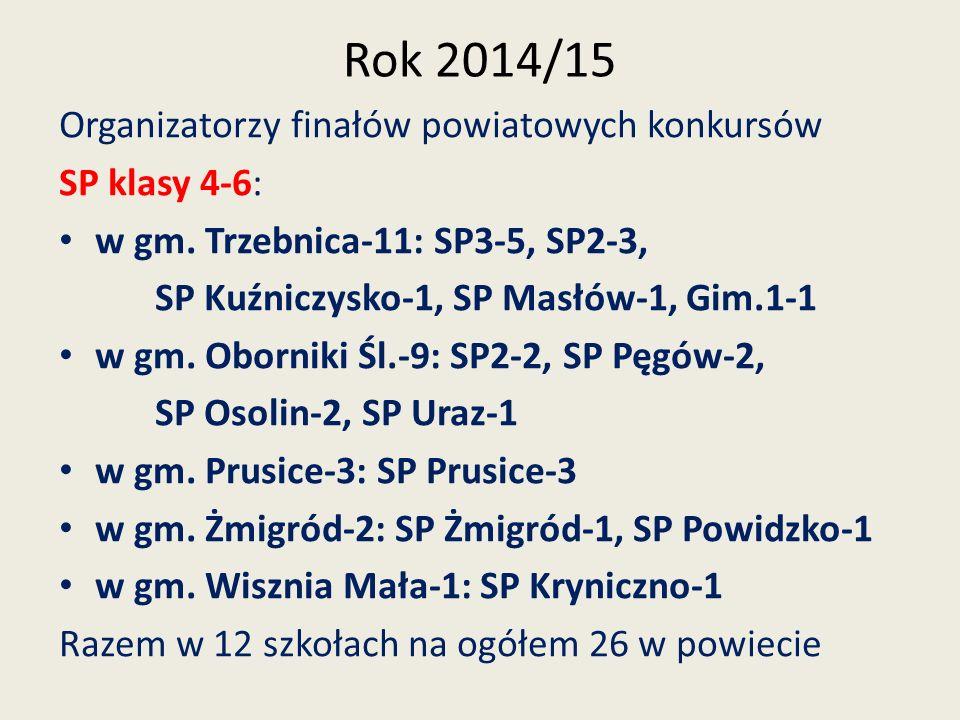 Rok 2014/15 Organizatorzy finałów powiatowych konkursów Gimnazja: w gm.