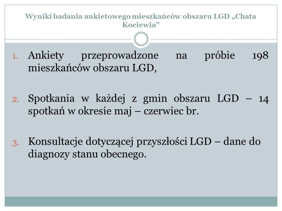 """Wyniki badania ankietowego mieszkańców obszaru LGD """"Chata Kociewia 1."""