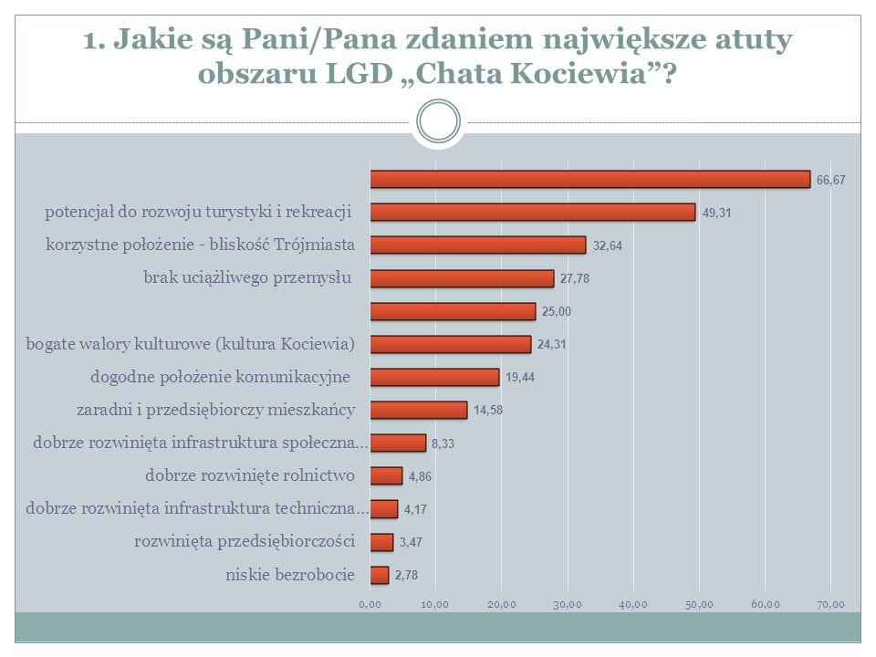 """2. Jakie są główne problemy mieszkańców obszaru LGD """"Chata Kociewia ?"""