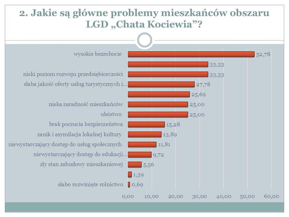 """2. Jakie są główne problemy mieszkańców obszaru LGD """"Chata Kociewia"""