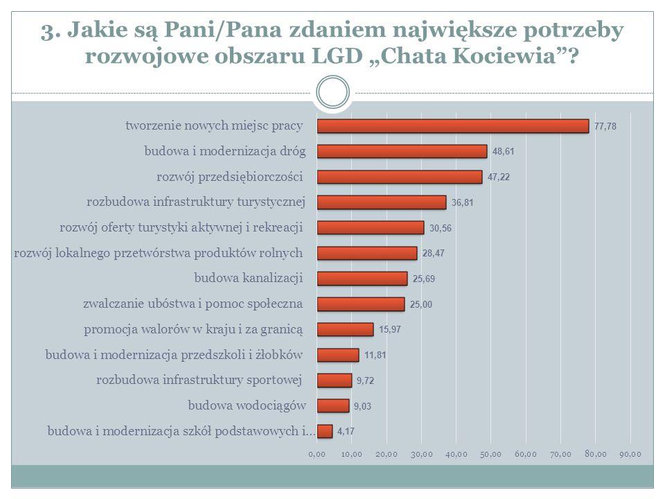 """4. Jakie Pani/Pana zdaniem powinny być kierunki rozwoju obszaru LGD """"Chata Kociewia ?"""