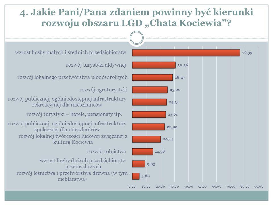 """4. Jakie Pani/Pana zdaniem powinny być kierunki rozwoju obszaru LGD """"Chata Kociewia"""