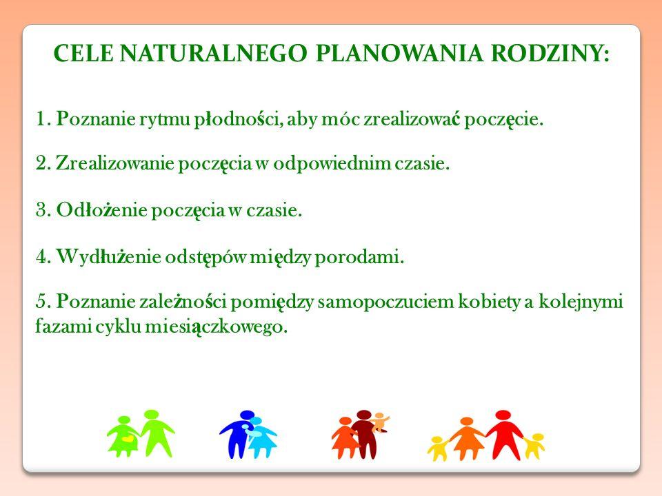 CELE NATURALNEGO PLANOWANIA RODZINY: 1.