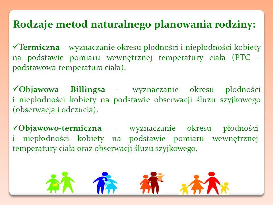 Rodzaje metod naturalnego planowania rodziny: Termiczna – wyznaczanie okresu płodności i niepłodności kobiety na podstawie pomiaru wewnętrznej temperatury ciała (PTC – podstawowa temperatura ciała).