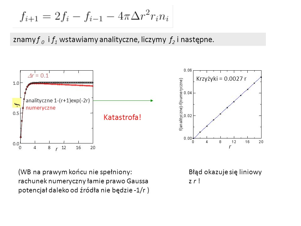 znamy f 0 i f 1 wstawiamy analityczne, liczymy f 2 i następne. 048121620 r 0.0 0.5 1.0 -f analityczne 1-(r+1)exp(-2r) numeryczne  r = 0.1 Błąd okazuj