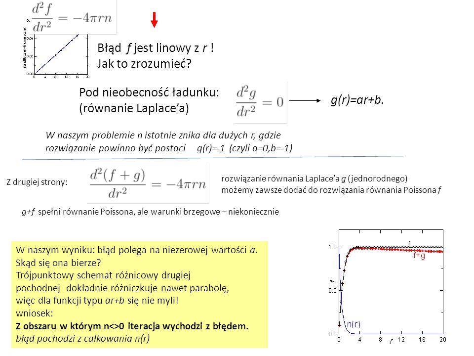 Błąd f jest linowy z r ! Jak to zrozumieć? Pod nieobecność ładunku: (równanie Laplace'a) W naszym wyniku: błąd polega na niezerowej wartości a. Skąd s