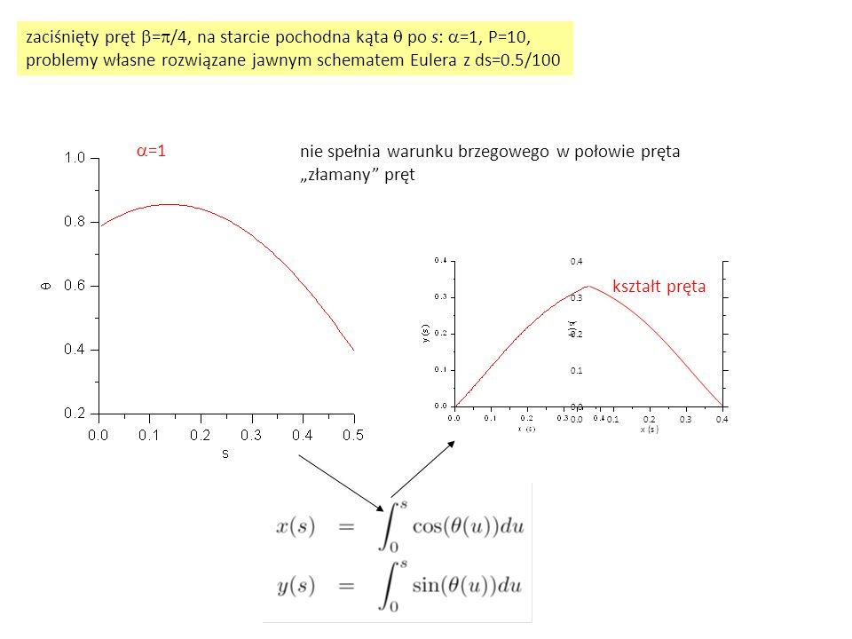 zaciśnięty pręt  =  /4, na starcie pochodna kąta  po s:  =1, P=10, problemy własne rozwiązane jawnym schematem Eulera z ds=0.5/100  =1 nie spełni