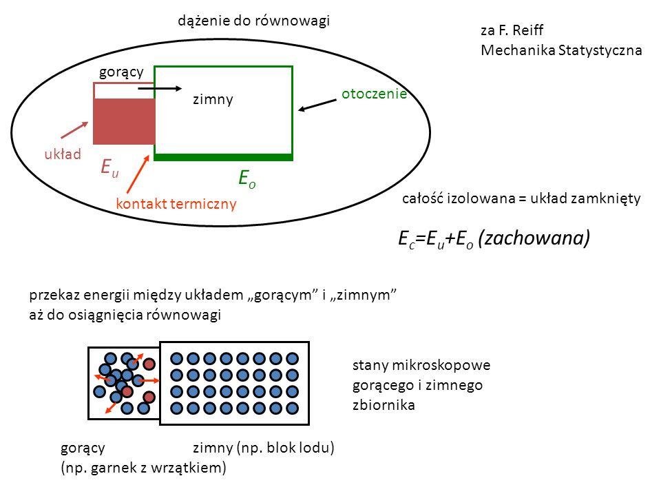 układ otoczenie kontakt termiczny EoEo EuEu za F. Reiff Mechanika Statystyczna całość izolowana = układ zamknięty E c =E u +E o (zachowana) dążenie do