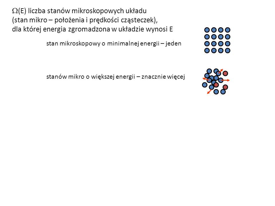 stan mikroskopowy o minimalnej energii – jeden stanów mikro o większej energii – znacznie więcej  (E) liczba stanów mikroskopowych układu (stan mikro – położenia i prędkości cząsteczek), dla której energia zgromadzona w układzie wynosi E