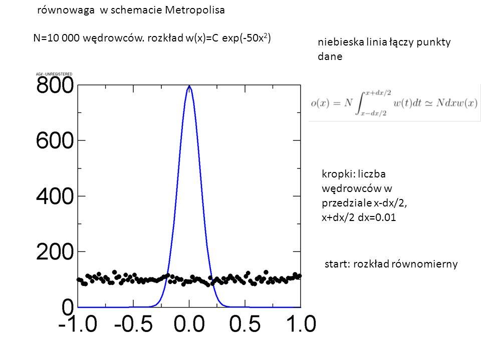 N=10 000 wędrowców. rozkład w(x)=C exp(-50x 2 ) kropki: liczba wędrowców w przedziale x-dx/2, x+dx/2 dx=0.01 równowaga w schemacie Metropolisa start:
