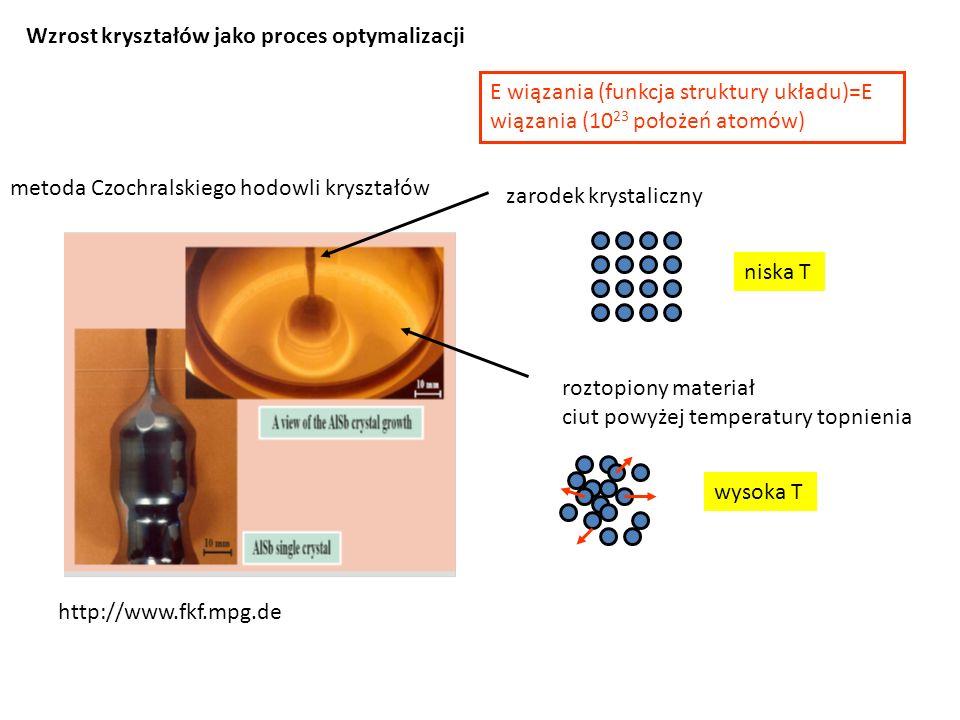 metoda Czochralskiego hodowli kryształów http://www.fkf.mpg.de zarodek krystaliczny roztopiony materiał ciut powyżej temperatury topnienia Wzrost kryształów jako proces optymalizacji niska T wysoka T E wiązania (funkcja struktury układu)=E wiązania (10 23 położeń atomów)