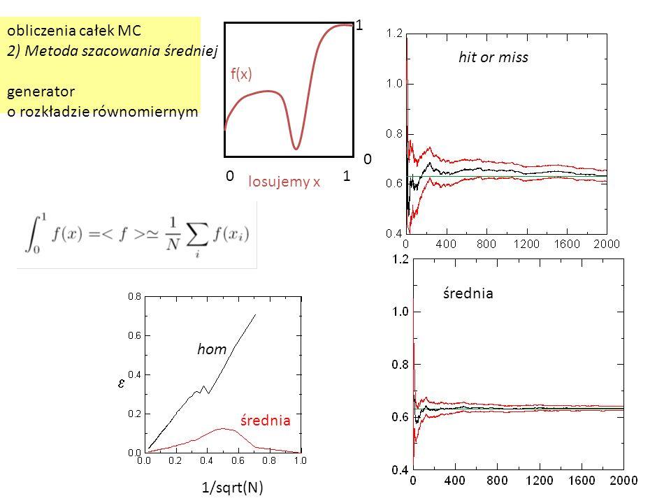 obliczenia całek MC 2) Metoda szacowania średniej generator o rozkładzie równomiernym f(x) losujemy x 01 1 0 hit or miss średnia  1/sqrt(N) hom średn