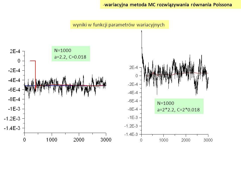 wyniki w funkcji parametrów wariacyjnych -wariacyjna metoda MC rozwiązywania równania Poissona N=1000 a=2.2, C=0.018 N=1000 a=2*2.2, C=2*0.018
