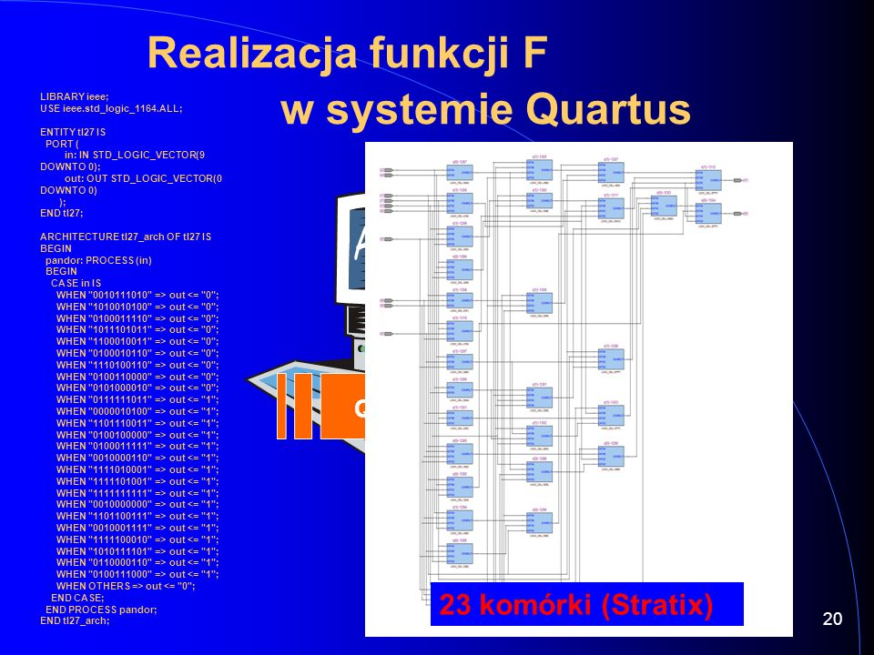 Realizacja funkcji F w systemie Quartus QuartusII 23 komórki (Stratix) LIBRARY ieee; USE ieee.std_logic_1164.ALL; ENTITY tl27 IS PORT ( in: IN STD_LOGIC_VECTOR(9 DOWNTO 0); out: OUT STD_LOGIC_VECTOR(0 DOWNTO 0) ); END tl27; ARCHITECTURE tl27_arch OF tl27 IS BEGIN pandor: PROCESS (in) BEGIN CASE in IS WHEN 0010111010 => out <= 0 ; WHEN 1010010100 => out <= 0 ; WHEN 0100011110 => out <= 0 ; WHEN 1011101011 => out <= 0 ; WHEN 1100010011 => out <= 0 ; WHEN 0100010110 => out <= 0 ; WHEN 1110100110 => out <= 0 ; WHEN 0100110000 => out <= 0 ; WHEN 0101000010 => out <= 0 ; WHEN 0111111011 => out <= 1 ; WHEN 0000010100 => out <= 1 ; WHEN 1101110011 => out <= 1 ; WHEN 0100100000 => out <= 1 ; WHEN 0100011111 => out <= 1 ; WHEN 0010000110 => out <= 1 ; WHEN 1111010001 => out <= 1 ; WHEN 1111101001 => out <= 1 ; WHEN 1111111111 => out <= 1 ; WHEN 0010000000 => out <= 1 ; WHEN 1101100111 => out <= 1 ; WHEN 0010001111 => out <= 1 ; WHEN 1111100010 => out <= 1 ; WHEN 1010111101 => out <= 1 ; WHEN 0110000110 => out <= 1 ; WHEN 0100111000 => out <= 1 ; WHEN OTHERS => out <= 0 ; END CASE; END PROCESS pandor; END tl27_arch; 20