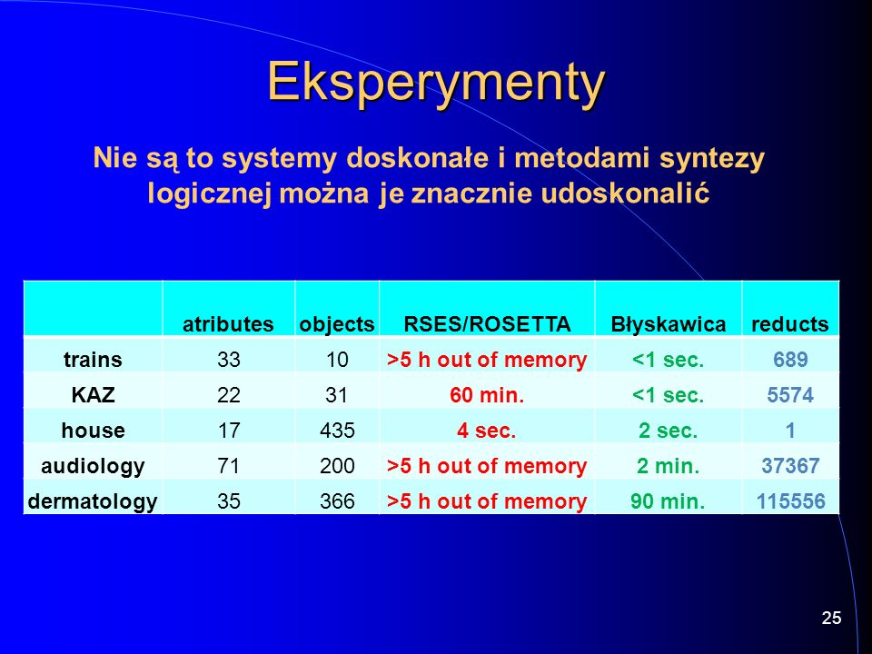 Eksperymenty atributesobjectsRSES/ROSETTABłyskawicareducts trains3310>5 h out of memory<1 sec.689 KAZ223160 min.<1 sec.5574 house174354 sec.2 sec.1 audiology71200>5 h out of memory2 min.37367 dermatology35366>5 h out of memory90 min.115556 Nie są to systemy doskonałe i metodami syntezy logicznej można je znacznie udoskonalić 25