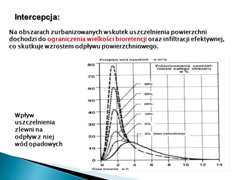 Intercepcja: Na obszarach zurbanizowanych wskutek uszczelnienia powierzchni dochodzi do ograniczenia wielkości bioretencji oraz infiltracji efektywnej