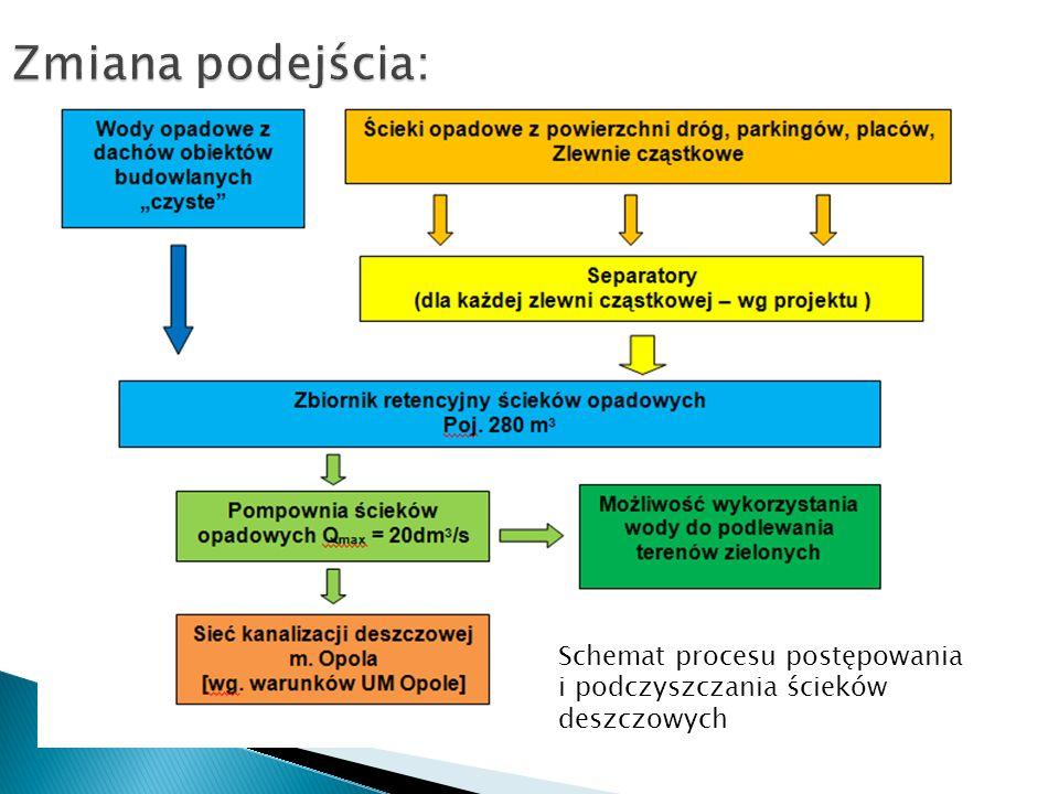 Schemat procesu postępowania i podczyszczania ścieków deszczowych